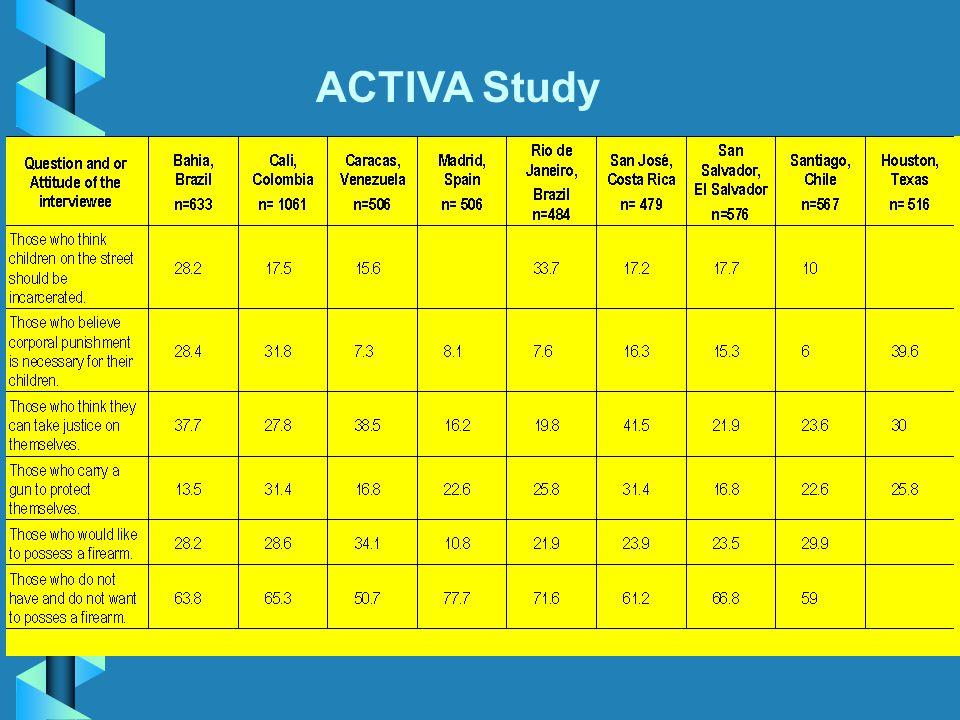 ACTIVA Study