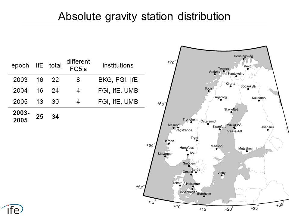 epochIfEtotal different FG5's institutions 200316228BKG, FGI, IfE 200416244FGI, IfE, UMB 200513304FGI, IfE, UMB 2003- 2005 2534 Absolute gravity station distribution