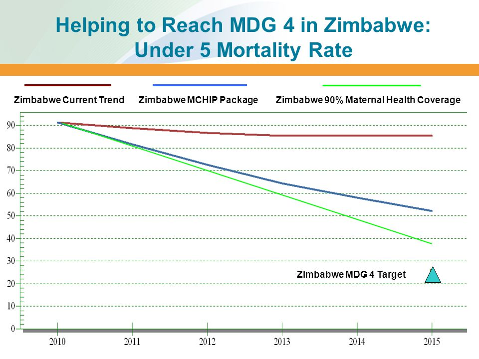 Helping to Reach MDG 4 in Zimbabwe: Under 5 Mortality Rate Implementation begins in 2010 Zimbabwe Current TrendZimbabwe MCHIP Package Zimbabwe MDG 4 Target Zimbabwe 90% Maternal Health Coverage