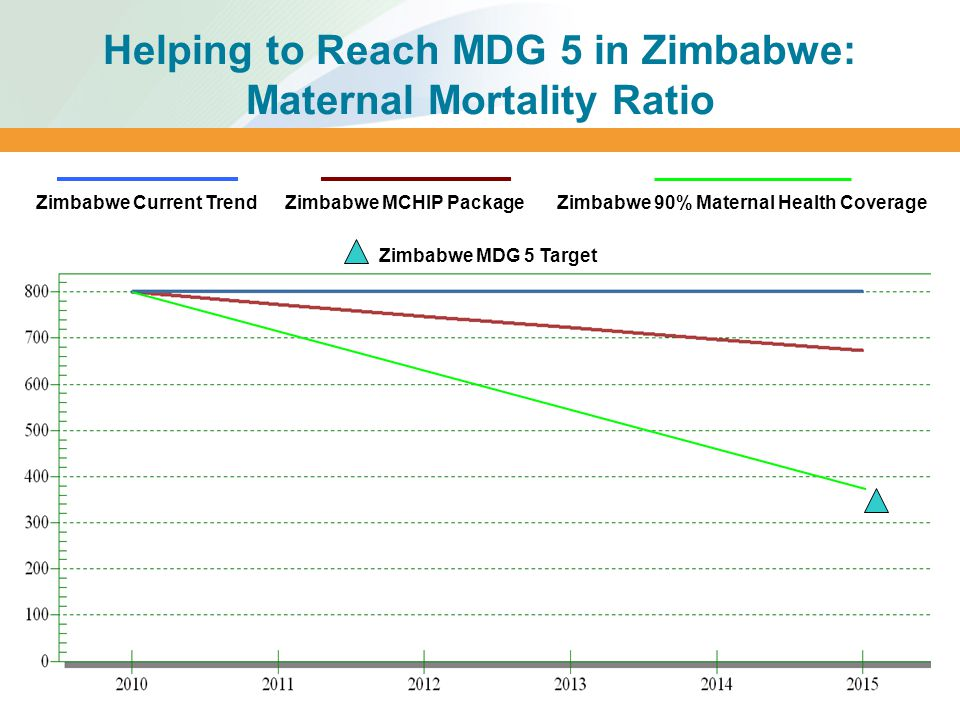 Helping to Reach MDG 5 in Zimbabwe: Maternal Mortality Ratio MDG Goal for Maternal Mortality Zimbabwe Current TrendZimbabwe MCHIP Package Zimbabwe MDG 5 Target Zimbabwe 90% Maternal Health Coverage