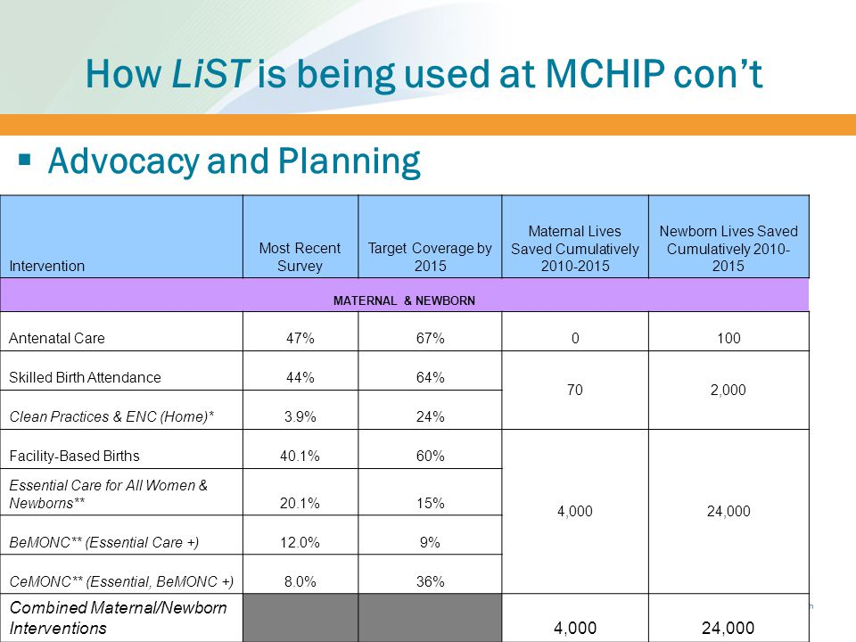 How LiST is being used at MCHIP con't 24  Advocacy and Planning Intervention Most Recent Survey Target Coverage by 2015 Maternal Lives Saved Cumulatively 2010-2015 Newborn Lives Saved Cumulatively 2010- 2015 MATERNAL & NEWBORN Antenatal Care47%67%0100 Skilled Birth Attendance44%64% 702,000 Clean Practices & ENC (Home)*3.9%24% Facility-Based Births40.1%60% 4,00024,000 Essential Care for All Women & Newborns**20.1%15% BeMONC** (Essential Care +)12.0%9% CeMONC** (Essential, BeMONC +)8.0%36% Combined Maternal/Newborn Interventions 4,00024,000