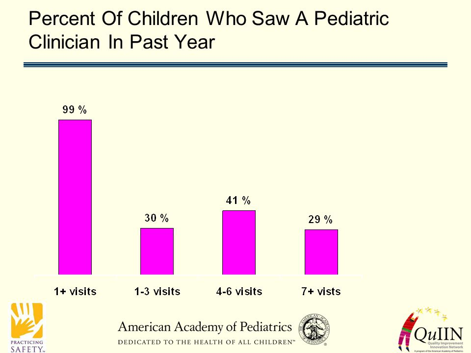 Percent Of Children Who Saw A Pediatric Clinician In Past Year