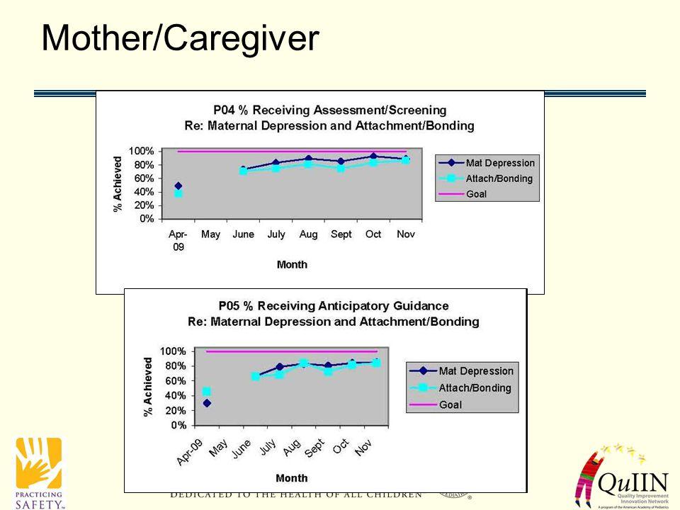 Mother/Caregiver