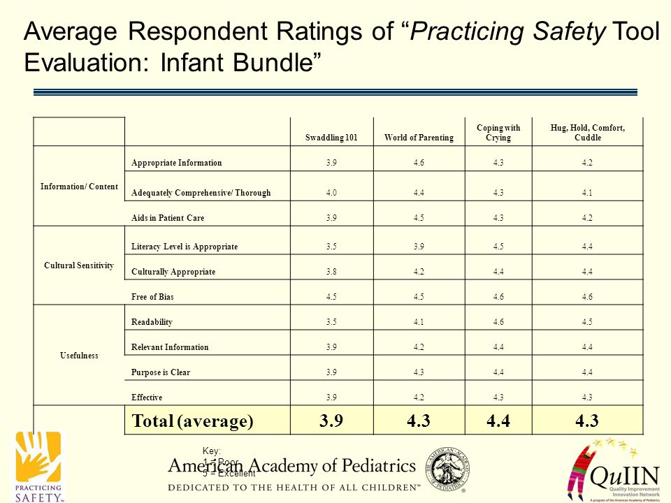 Average Respondent Ratings of Practicing Safety Tool Evaluation: Infant Bundle Swaddling 101World of Parenting Coping with Crying Hug, Hold, Comfort, Cuddle Information/ Content Appropriate Information3.94.64.34.2 Adequately Comprehensive/ Thorough4.04.44.34.1 Aids in Patient Care3.94.54.34.2 Cultural Sensitivity Literacy Level is Appropriate3.53.94.54.4 Culturally Appropriate3.84.24.4 Free of Bias4.5 4.6 Usefulness Readability3.54.14.64.5 Relevant Information3.94.24.4 Purpose is Clear3.94.34.4 Effective3.94.24.3 Total (average)3.94.34.44.3 Key: 1 = Poor 5 = Excellent