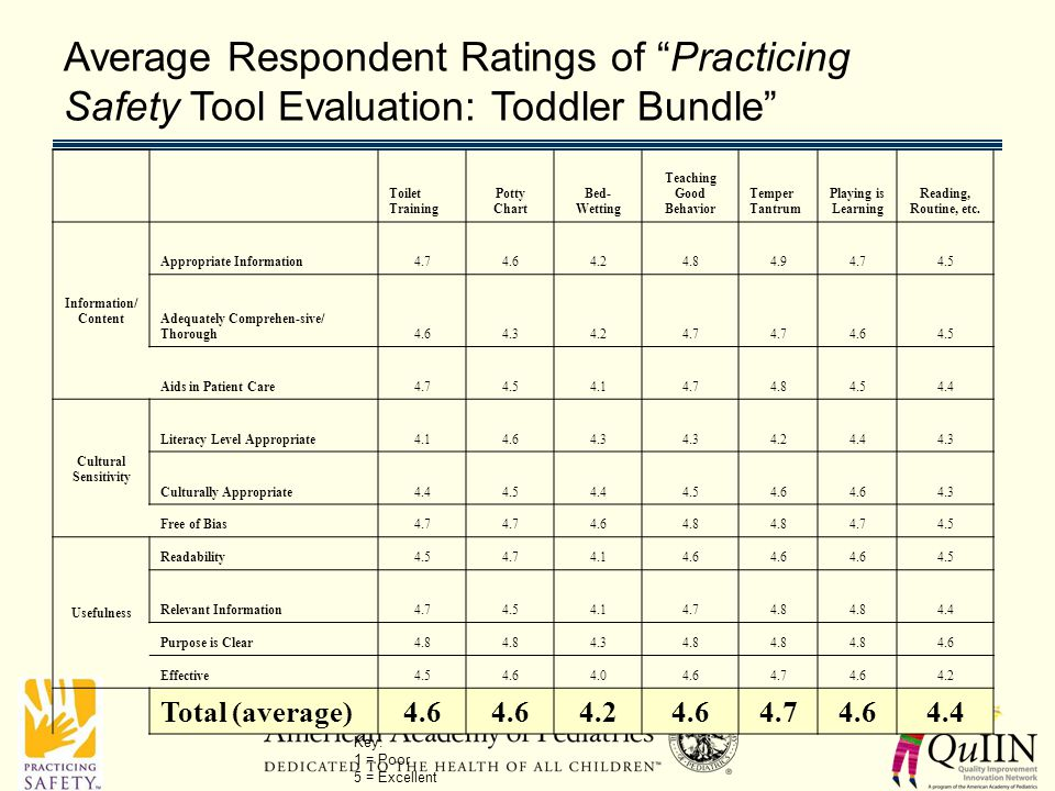 Average Respondent Ratings of Practicing Safety Tool Evaluation: Toddler Bundle Toilet Training Potty Chart Bed- Wetting Teaching Good Behavior Temper Tantrum Playing is Learning Reading, Routine, etc.