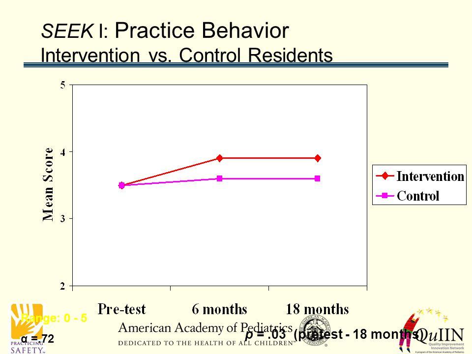 SEEK I: Practice Behavior Intervention vs. Control Residents Range: 0 - 5 p =.03 (pretest - 18 months) α =.72