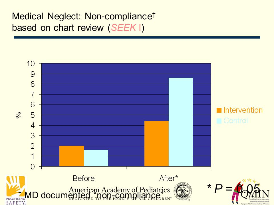 Medical Neglect: Non-compliance † based on chart review (SEEK I) * P = 0.05 † MD documented non-compliance