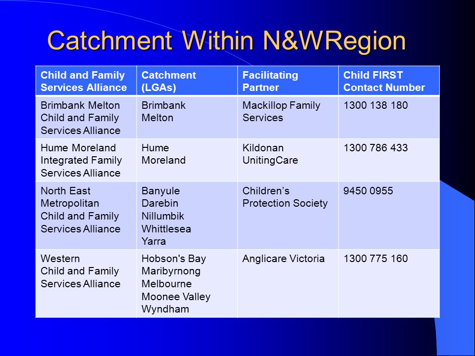 Catchment Within N&WRegion Child and Family Services Alliance Catchment (LGAs) Facilitating Partner Child FIRST Contact Number Brimbank Melton Child and Family Services Alliance Brimbank Melton Mackillop Family Services 1300 138 180 Hume Moreland Integrated Family Services Alliance Hume Moreland Kildonan UnitingCare 1300 786 433 North East Metropolitan Child and Family Services Alliance Banyule Darebin Nillumbik Whittlesea Yarra Children's Protection Society 9450 0955 Western Child and Family Services Alliance Hobson s Bay Maribyrnong Melbourne Moonee Valley Wyndham Anglicare Victoria1300 775 160