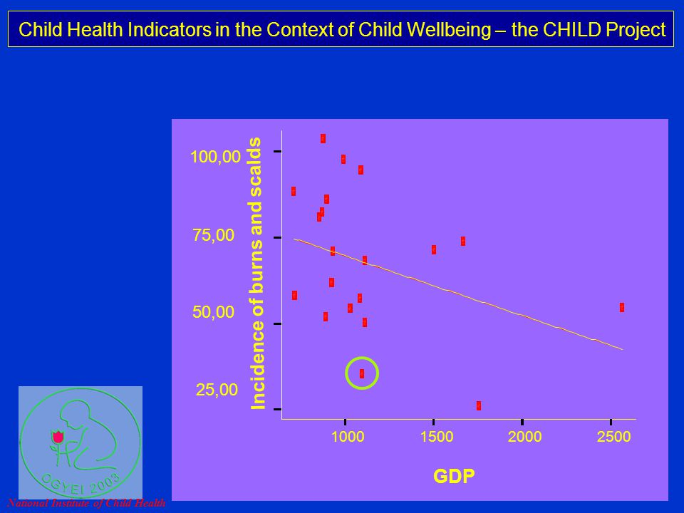 Child Health Indicators in the Context of Child Wellbeing – the CHILD Project Professor Michael Rigby Keele University, UK 1000150020002500 GDP 25,00 50,00 75,00 100,00 A A A A A A A A A A A A A A A A A A A A Incidence of burns and scalds National Institute of Child Health