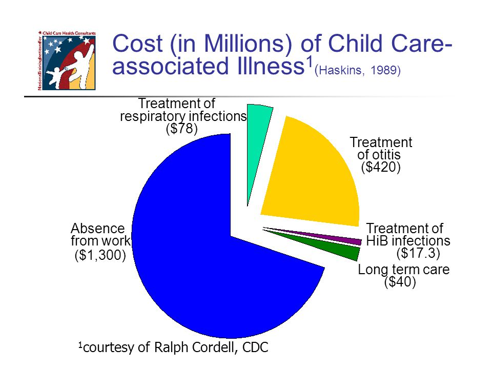 Cost (in Millions) of Child Care- associated Illness 1 ( Haskins, 1989) Absence from work ($1,300) Treatment of otitis ($420) Treatment of HiB infections ($17.3) Long term care ($40) Treatment of respiratory infections ($78) 1 courtesy of Ralph Cordell, CDC