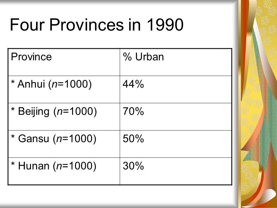 Four Provinces in 1990 Province% Urban * Anhui (n=1000)44% * Beijing (n=1000)70% * Gansu (n=1000)50% * Hunan (n=1000)30%