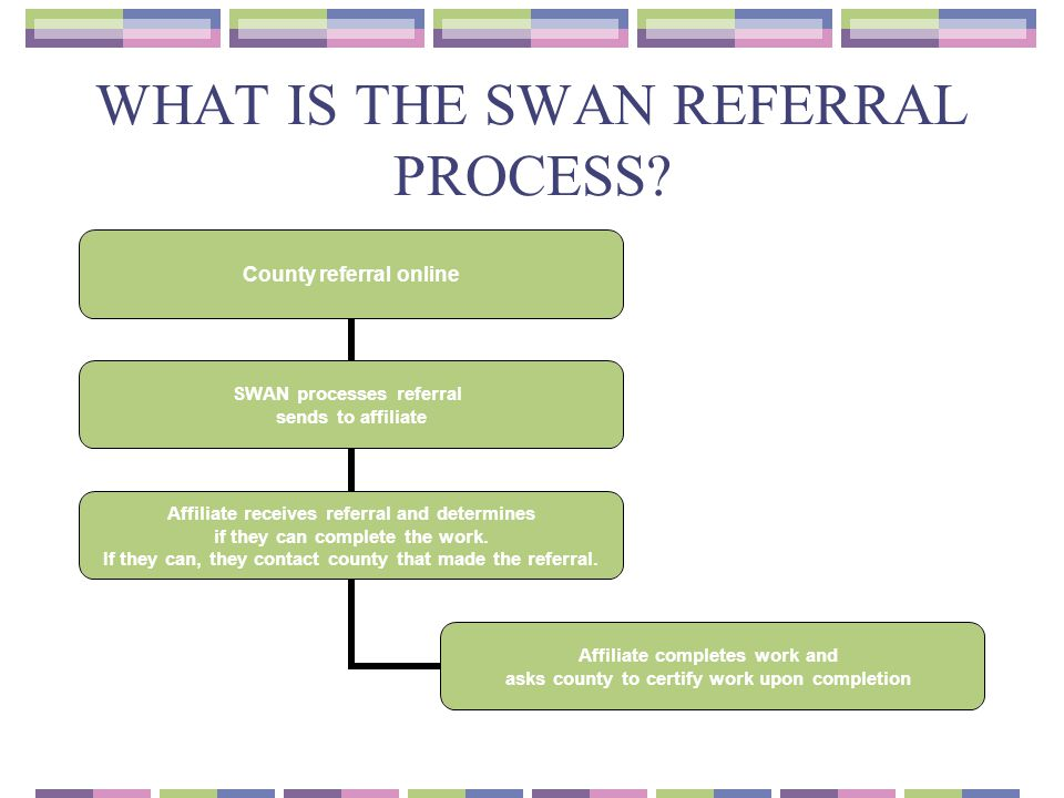 WHAT IS THE SWAN REFERRAL PROCESS? County referral online SWAN processes referral sends to affiliate Affiliate receives referral and determines if the