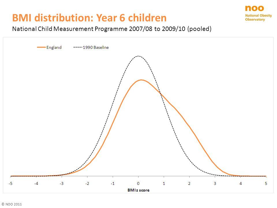 Prevalence of obesity by deprivation decile Children in Reception and Year 6 (National Child Measurement Programme 2009/10) Child obesity: BMI ≥95 th centile of the UK90 growth reference Deprivation deciles assigned using the Index of Multiple Deprivation 2010 ReceptionYear 6