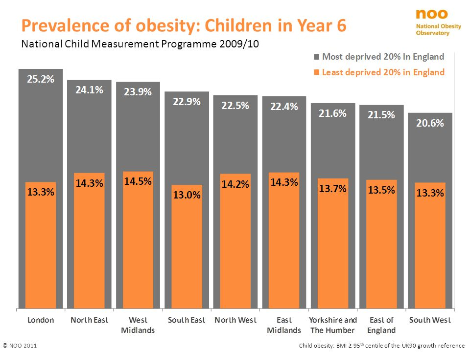 Prevalence of obesity: Children in Year 6 National Child Measurement Programme 2009/10 Child obesity: BMI ≥ 95 th centile of the UK90 growth reference