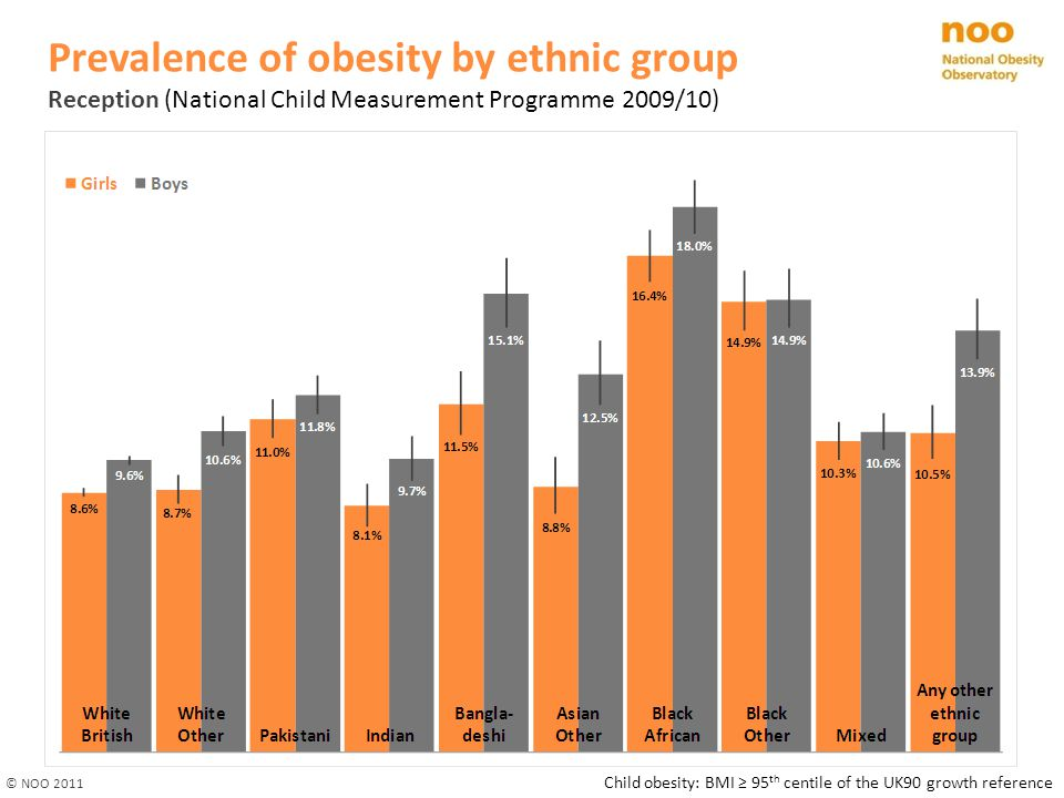 Prevalence (%) of obesity by ethnic group Year 6 (National Child Measurement Programme 2009/10) Child obesity: BMI ≥ 95 th centile of the UK90 growth reference © NOO 2011
