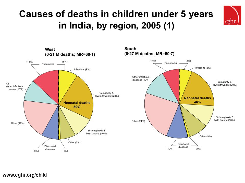 www.cghr.org/child Causes of deaths in children under 5 years in India, by region, 2005 (1)