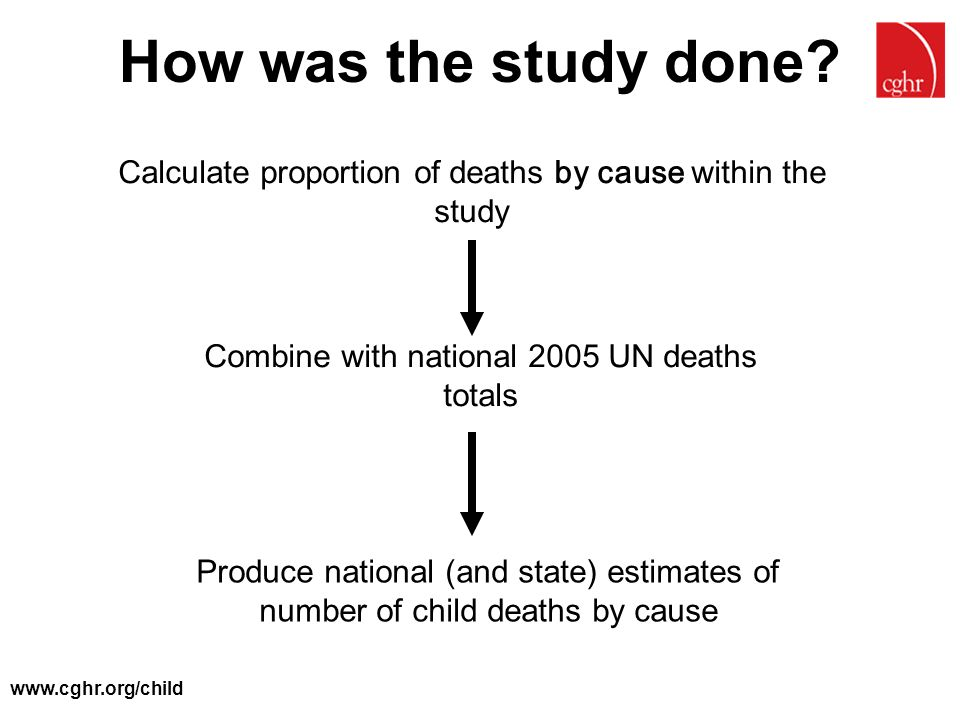 www.cghr.org/child How was the study done? Calculate proportion of deaths by cause within the study Combine with national 2005 UN deaths totals Produc