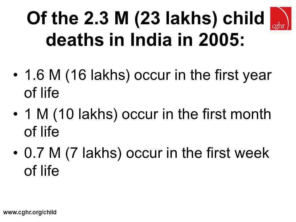 www.cghr.org/child Of the 2.3 M (23 lakhs) child deaths in India in 2005: 1.6 M (16 lakhs) occur in the first year of life 1 M (10 lakhs) occur in the