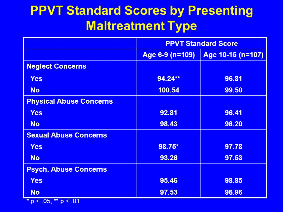 PPVT Standard Scores by Presenting Maltreatment Type PPVT Standard Score Age 6-9 (n=109)Age (n=107) Neglect Concerns Yes94.24**96.81 No Physical Abuse Concerns Yes No Sexual Abuse Concerns Yes98.75*97.78 No Psych.
