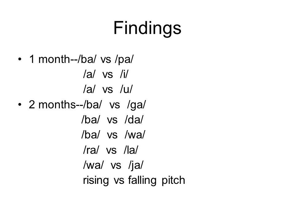 Findings 1 month--/ba/ vs /pa/ /a/ vs /i/ /a/ vs /u/ 2 months--/ba/ vs /ga/ /ba/ vs /da/ /ba/ vs /wa/ /ra/ vs /la/ /wa/ vs /ja/ rising vs falling pitch