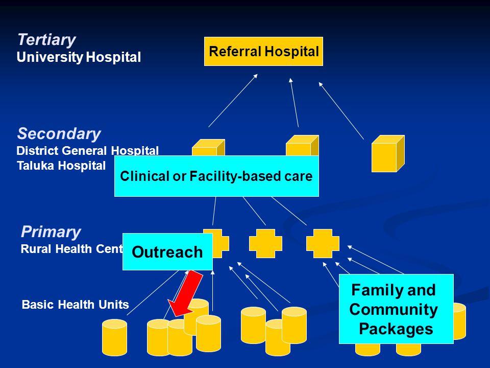 Referral Hospital Tertiary University Hospital Secondary District General Hospital Taluka Hospital Primary Rural Health Center Basic Health Units Clin