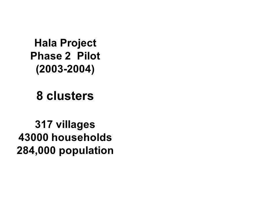 Hala Project Phase 2 Pilot (2003-2004) 8 clusters 317 villages 43000 households 284,000 population