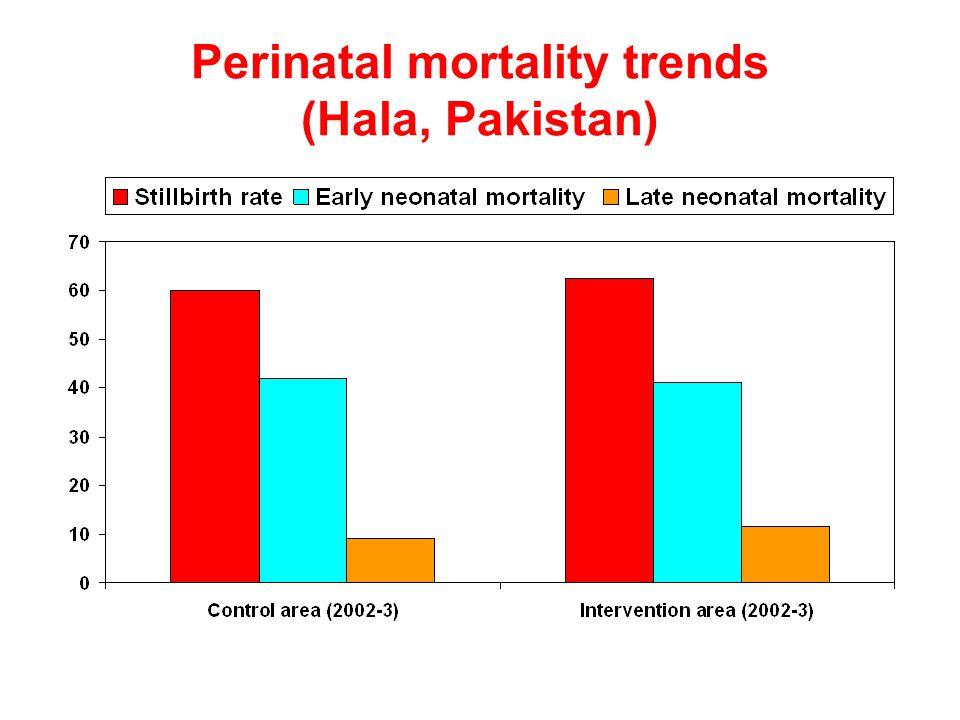 Perinatal mortality trends (Hala, Pakistan)
