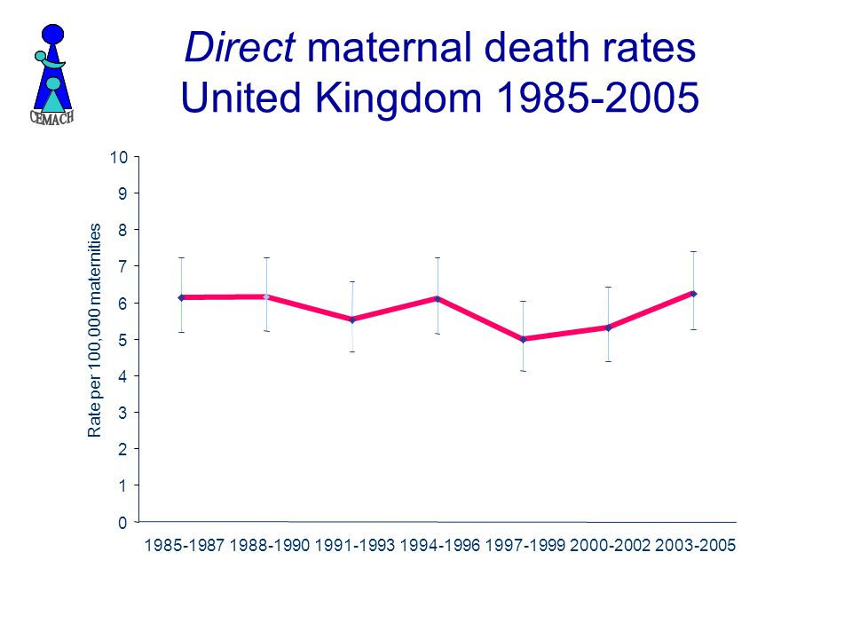 Direct maternal death rates United Kingdom 1985-2005 0 1 2 3 4 5 6 7 8 9 10 1985-19871988-19901991-19931994-19961997-19992000-20022003-2005 Rate per 100,000 maternities