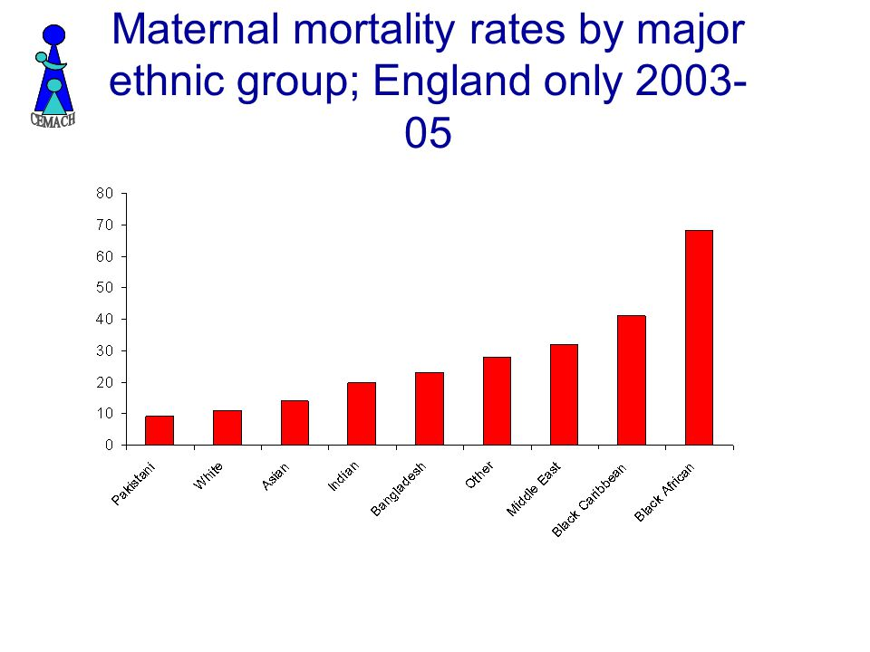 Maternal mortality rates by major ethnic group; England only 2003- 05