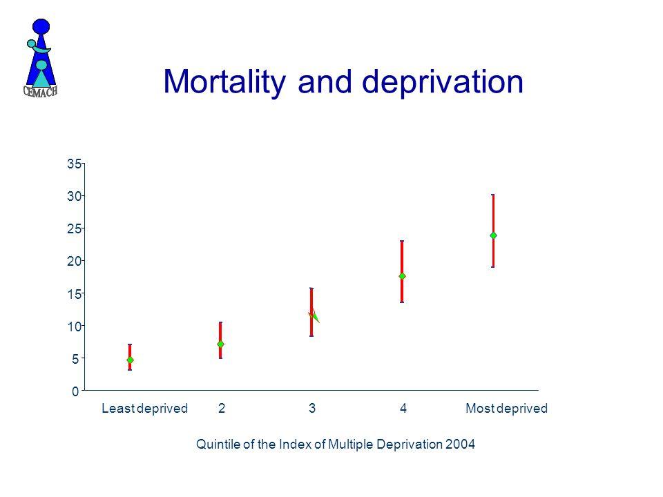 Mortality and deprivation 0 5 10 15 20 25 30 35 Least deprived234Most deprived Quintile of the Index of Multiple Deprivation 2004