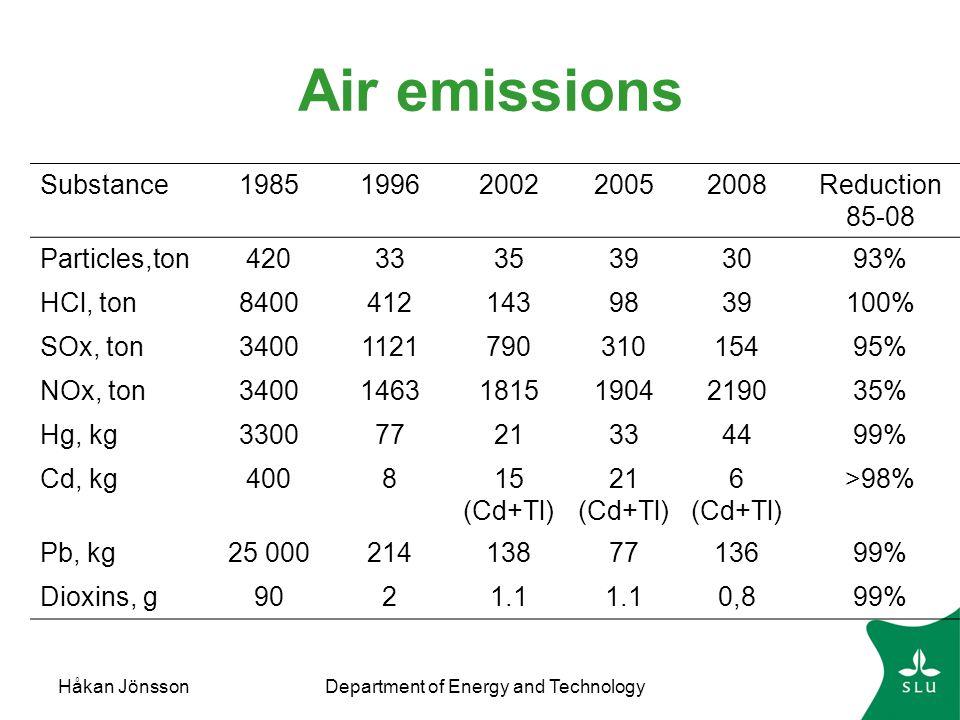 Håkan JönssonDepartment of Energy and Technology Incineration hazardous waste Fig: Persson, 2005