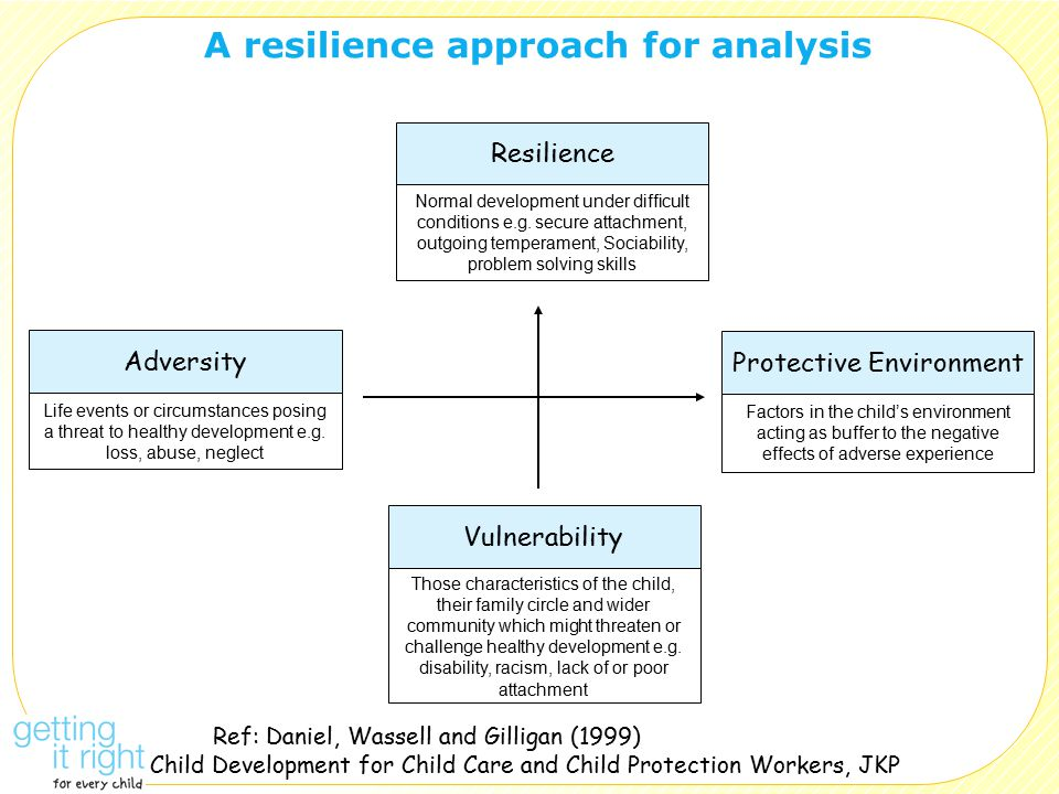 A resilience approach for analysis Resilience Vulnerability Adversity Protective Environment Ref: Daniel, Wassell and Gilligan (1999) Child Development for Child Care and Child Protection Workers, JKP Normal development under difficult conditions e.g.