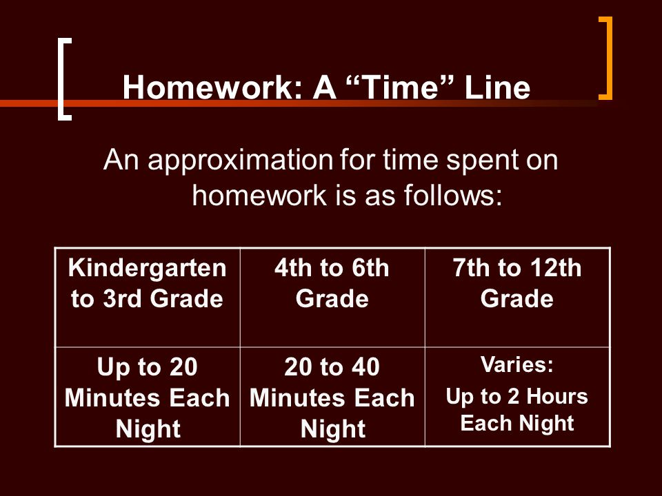 "Homework: A ""Time"" Line An approximation for time spent on homework is as follows: Kindergarten to 3rd Grade 4th to 6th Grade 7th to 12th Grade Up to"