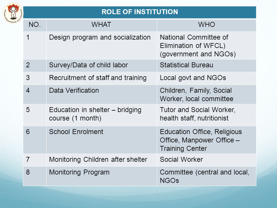 ROLE OF INSTITUTION NO.WHATWHO 1Design program and socializationNational Committee of Elimination of WFCL) (government and NGOs) 2Survey/Data of child laborStatistical Bureau 3Recruitment of staff and trainingLocal govt and NGOs 4Data VerificationChildren, Family, Social Worker, local committee 5Education in shelter – bridging course (1 month) Tutor and Social Worker, health staff, nutritionist 6School EnrolmentEducation Office, Religious Office, Manpower Office – Training Center 7Monitoring Children after shelterSocial Worker 8Monitoring ProgramCommittee (central and local, NGOs