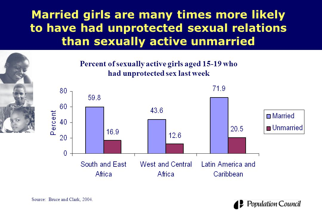 Married girls are many times more likely to have had unprotected sexual relations than sexually active unmarried Source: Bruce and Clark, 2004.
