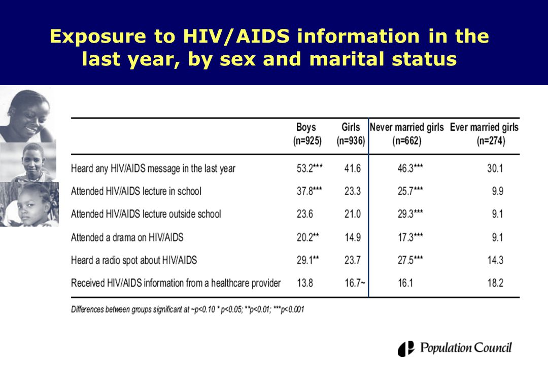 Exposure to HIV/AIDS information in the last year, by sex and marital status