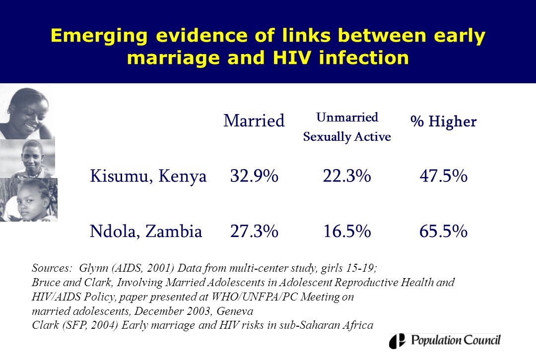 Emerging evidence of links between early marriage and HIV infection Married Unmarried Sexually Active % Higher Kisumu, Kenya32.9%22.3%47.5% Ndola, Zambia27.3%16.5%65.5% Sources: Glynn (AIDS, 2001) Data from multi-center study, girls 15-19; Bruce and Clark, Involving Married Adolescents in Adolescent Reproductive Health and HIV/AIDS Policy, paper presented at WHO/UNFPA/PC Meeting on married adolescents, December 2003, Geneva Clark (SFP, 2004) Early marriage and HIV risks in sub-Saharan Africa