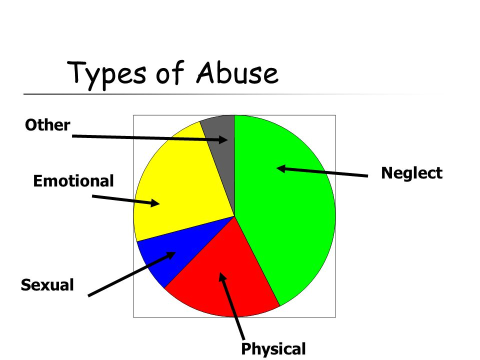 Types of Abuse Neglect Physical Emotional Sexual Other