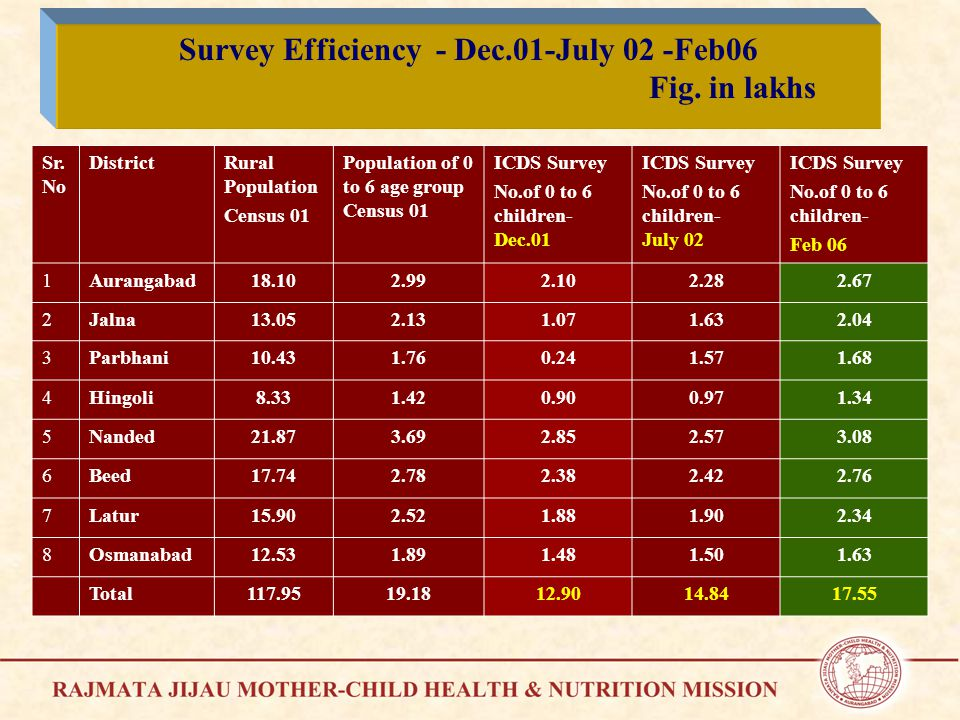Survey Efficiency - Dec.01-July 02 -Feb06 Fig. in lakhs Sr.