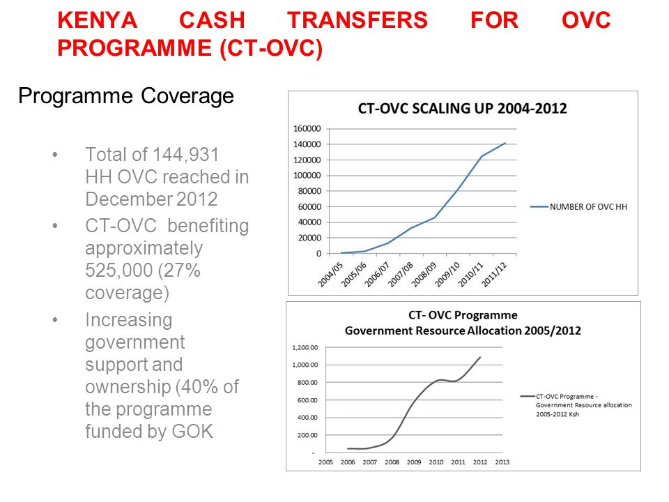 KENYA CASH TRANSFERS FOR OVC PROGRAMME (CT-OVC) Total of 144,931 HH OVC reached in December 2012 CT-OVC benefiting approximately 525,000 (27% coverage) Increasing government support and ownership (40% of the programme funded by GOK Programme Coverage
