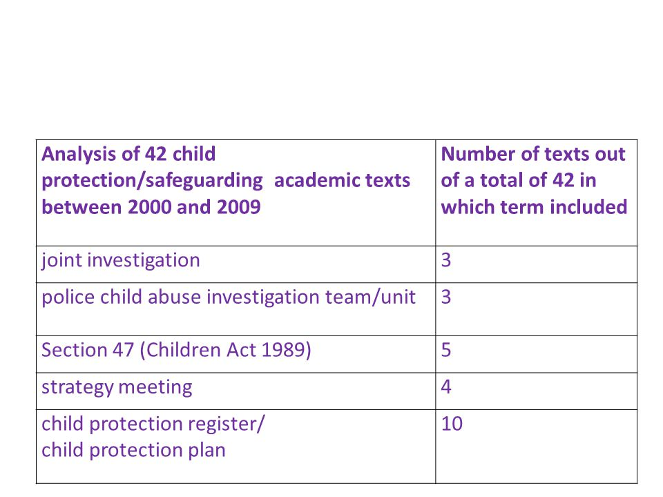 Analysis of 42 child protection/safeguarding academic texts between 2000 and 2009 Number of texts out of a total of 42 in which term included joint investigation3 police child abuse investigation team/unit3 Section 47 (Children Act 1989)5 strategy meeting4 child protection register/ child protection plan 10