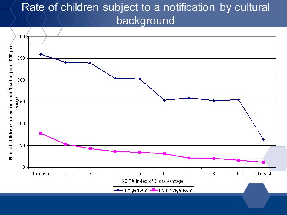 Rate of children subject to a notification by cultural background