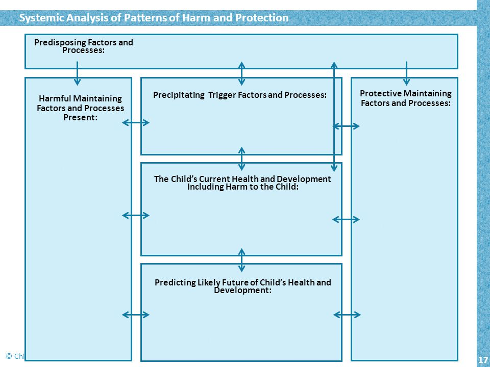 17 © Child and Family Training 2014 Systemic Analysis of Patterns of Harm and Protection Predisposing Factors and Processes: Harmful Maintaining Factors and Processes Present: Parent's longstanding drug addiction; Social contacts within drug sub-culture; Chaotic household routines.