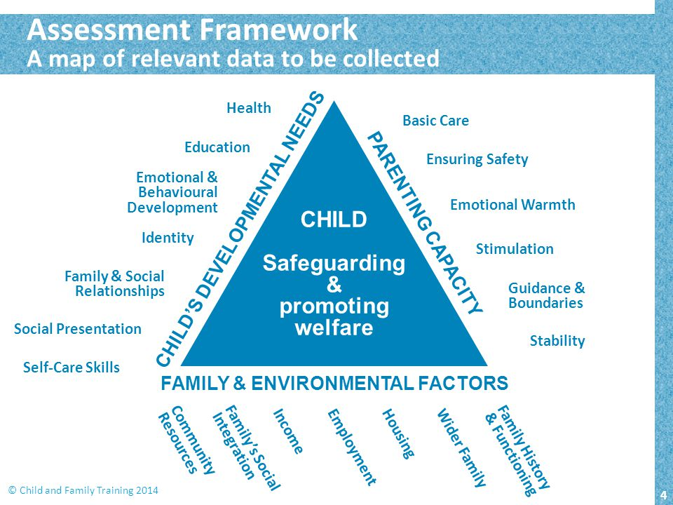 4 © Child and Family Training 2014 CHILD Safeguarding & promoting welfare CHILD'S DEVELOPMENTAL NEEDS PARENTING CAPACITY FAMILY & ENVIRONMENTAL FACTOR