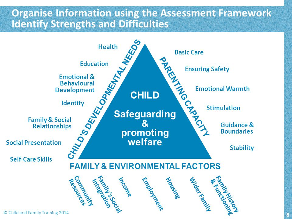 8 © Child and Family Training 2014 CHILD Safeguarding & promoting welfare CHILD'S DEVELOPMENTAL NEEDS PARENTING CAPACITY FAMILY & ENVIRONMENTAL FACTOR