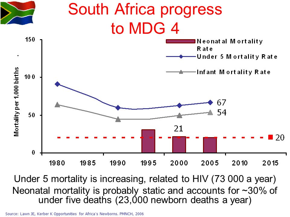 South Africa progress to MDG 4 Under 5 mortality is increasing, related to HIV (73 000 a year) Neonatal mortality is probably static and accounts for