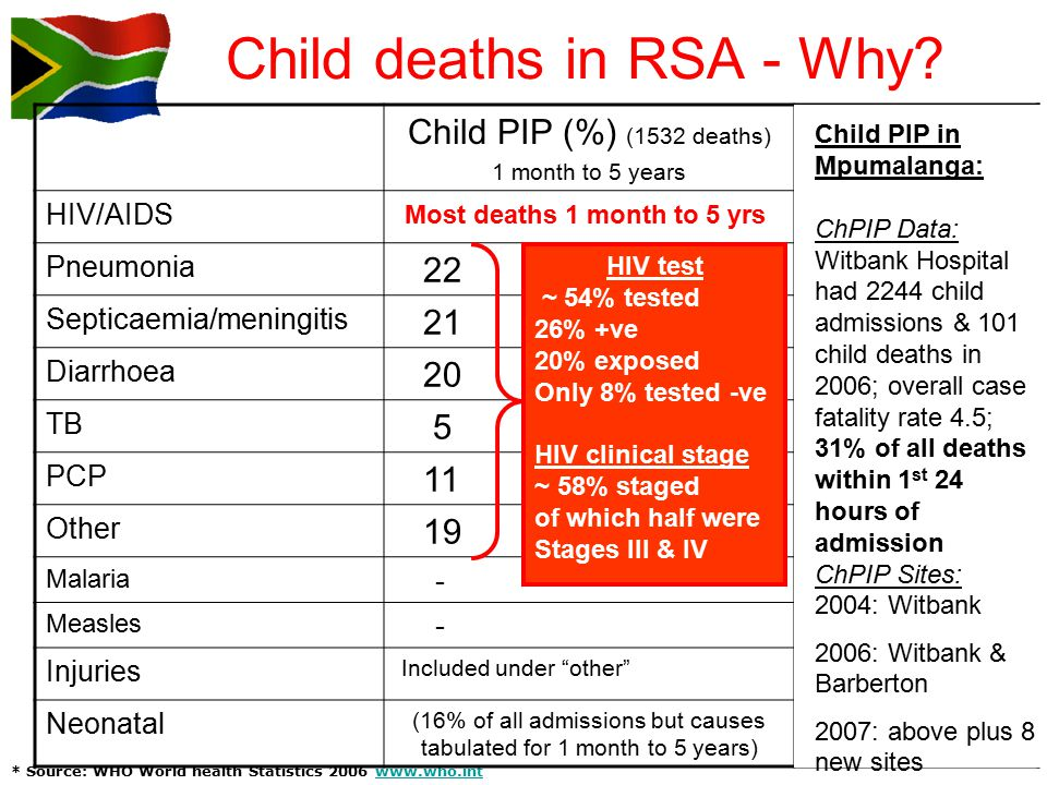 * Source: WHO World health Statistics 2006 www.who.intwww.who.int Child PIP (%) (1532 deaths) 1 month to 5 years WHO* (%) Zero to 5 years HIV/AIDS - 5