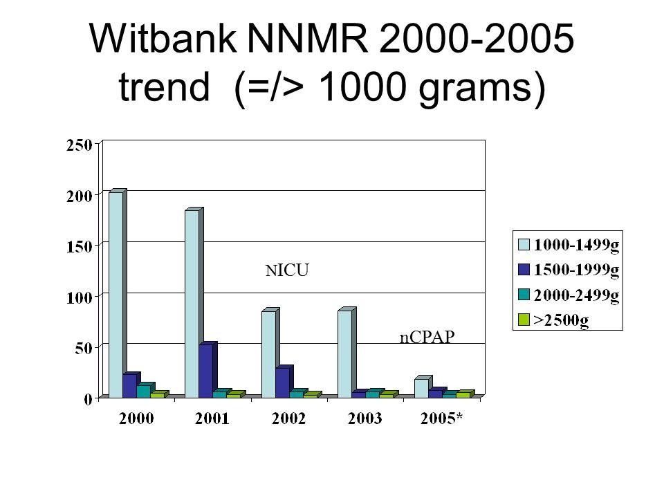 Witbank NNMR 2000-2005 trend (=/> 1000 grams) N ICU nCPAP