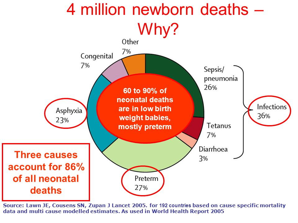 4 million newborn deaths – Why? Source: Lawn JE, Cousens SN, Zupan J Lancet 2005. for 192 countries based on cause specific mortality data and multi c
