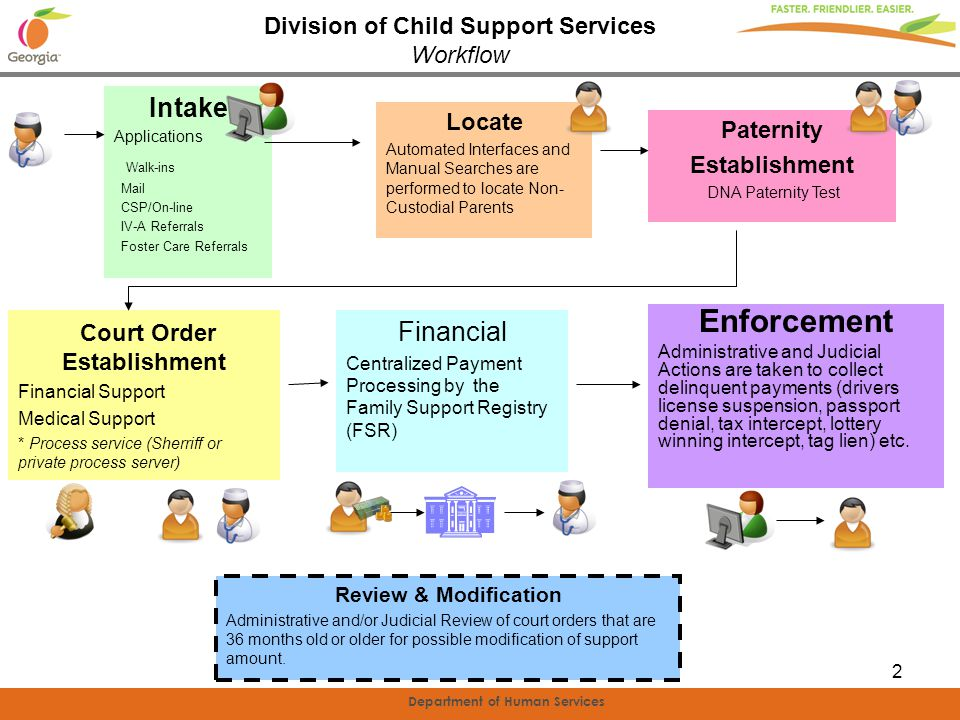 Department of Human Services 3 Enforcement Administrative and Judicial Actions are taken to collect delinquent payments (drivers license suspension, passport denial, tax intercept, lottery winning intercept, tag lien) etc.
